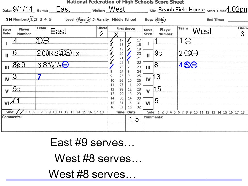 Sample Scoresheet East #9 serves… for a sideout West #8 serves… for a point West #8 serves… for a sideout EastWest9/1/14 EastWest x 8c 3 5 7 1 9c 8 13