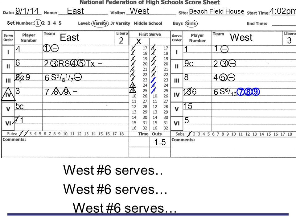 Sample Scoresheet West #6 serves… for a point. West #6 serves… an ace. EastWest9/1/14 EastWest x 8c 3 5 7 1 9c 8 13 15 5 32 4 6 Set 4:02pm Beach Field