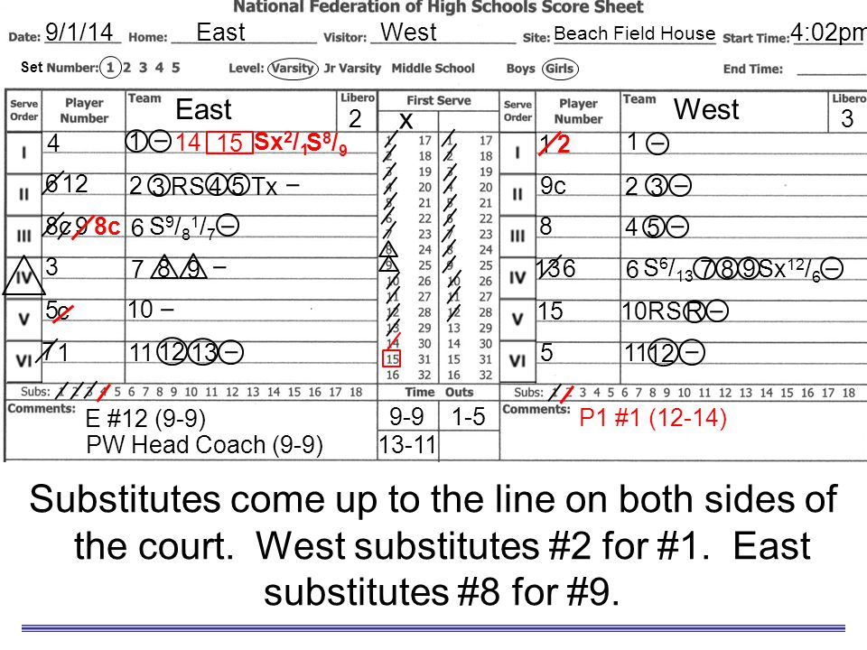 Sample Scoresheet Substitutes come up to the line on both sides of the court. West substitutes #2 for #1. East substitutes #8 for #9. EastWest9/1/14 E