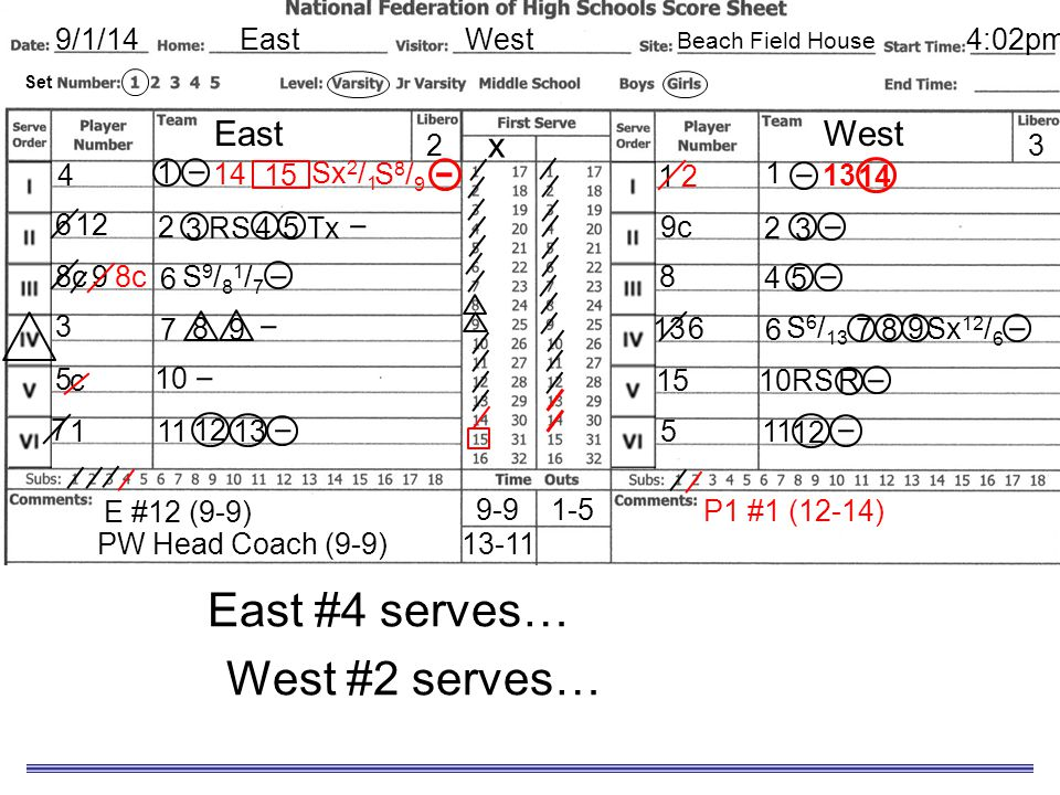 Sample Scoresheet East #4 serves… for a sideout. West #2 serves… for a point. EastWest9/1/14 EastWest x 8c 3 5 7 1 9c 8 13 15 5 32 4 6 Set 4:02pm Beac
