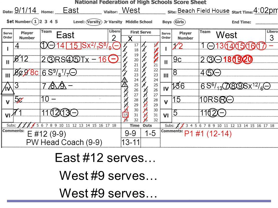 Sample Scoresheet East #12 serves… into the net. West #9 serves… for a point. EastWest9/1/14 EastWest x 8c 3 5 7 1 9c 8 13 15 5 32 4 6 Set 4:02pm Beac