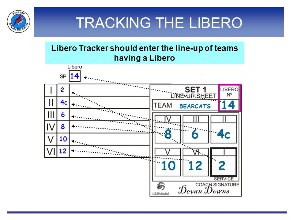 Libero Tracker should enter the line-up of teams having a Libero TRACKING THE LIBERO 2 4c 6 8 10 12 14 864c 10122 14 BEARCATS A