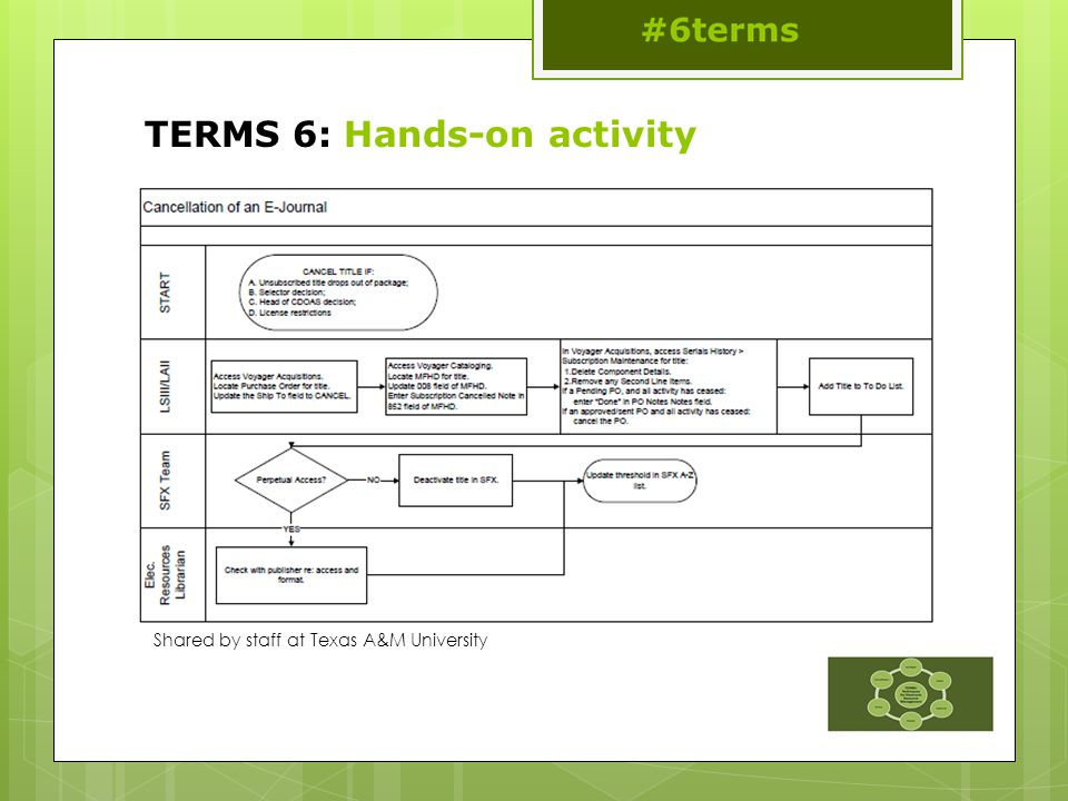 TERMS 6: Hands-on activity Shared by staff at Texas A&M University