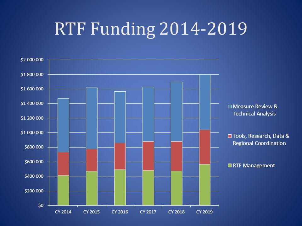 RTF Funding 2014-2019