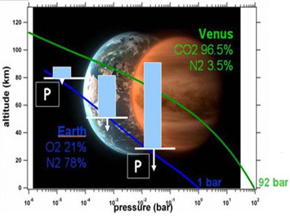 Venus – pressure vs alt