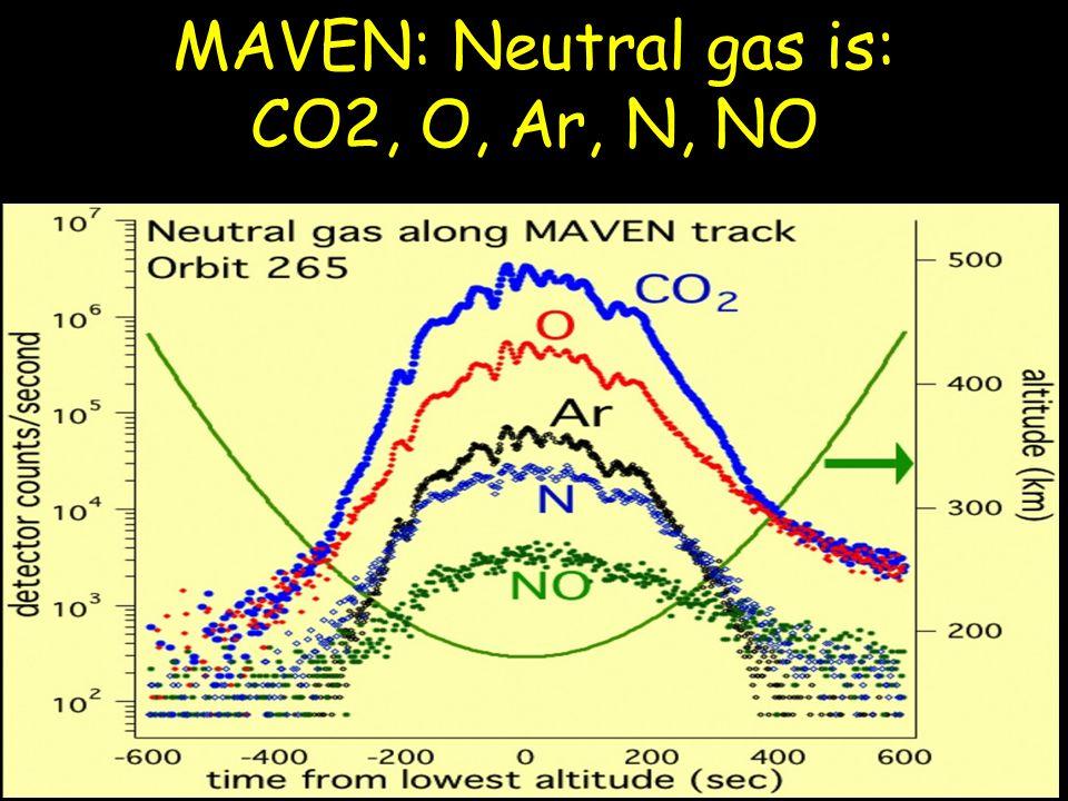 MAVEN: Neutral gas is: CO2, O, Ar, N, NO