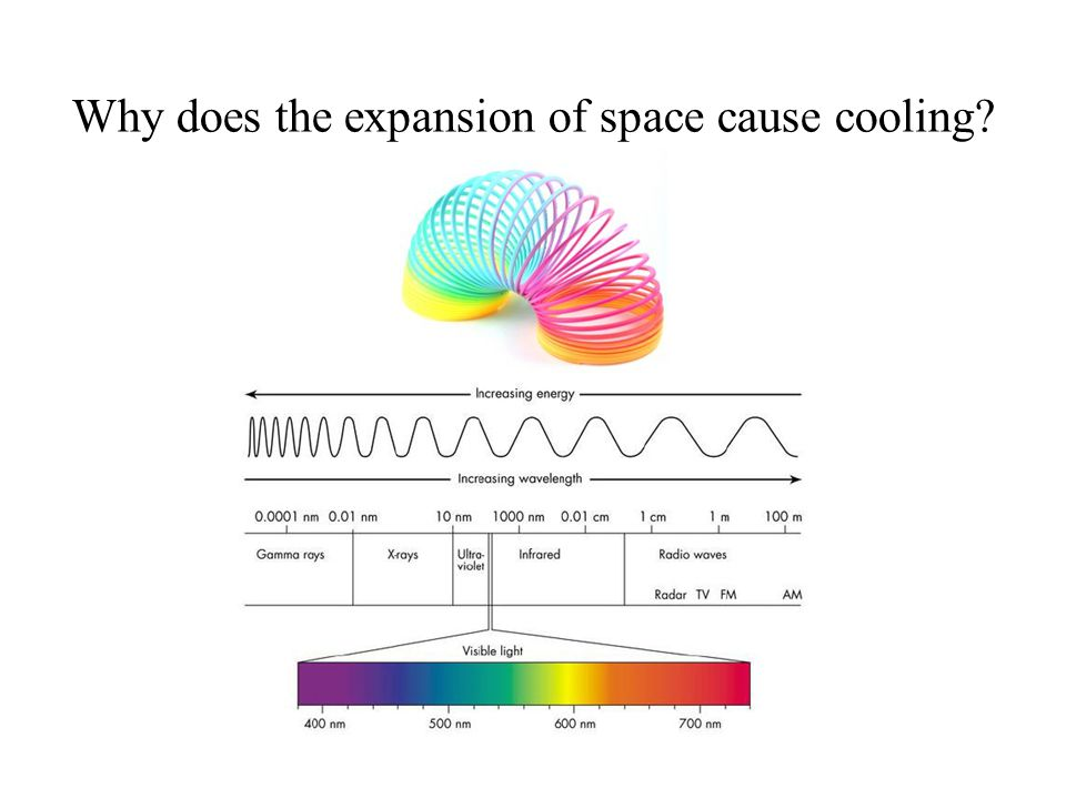 Why does the expansion of space cause cooling?