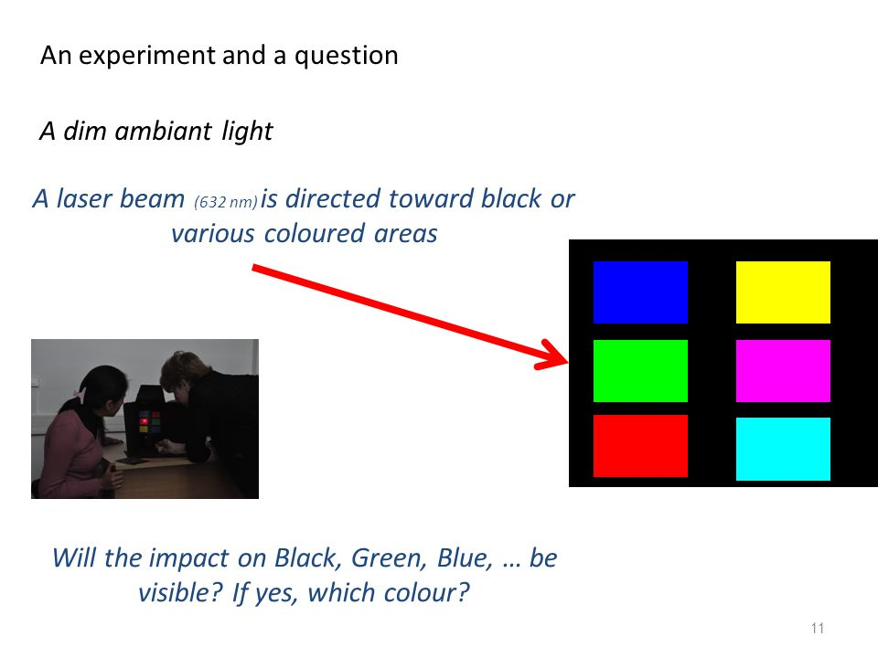 An experiment and a question 11 A dim ambiant light A laser beam (632 nm) is directed toward black or various coloured areas Will the impact on Black, Green, Blue, … be visible.