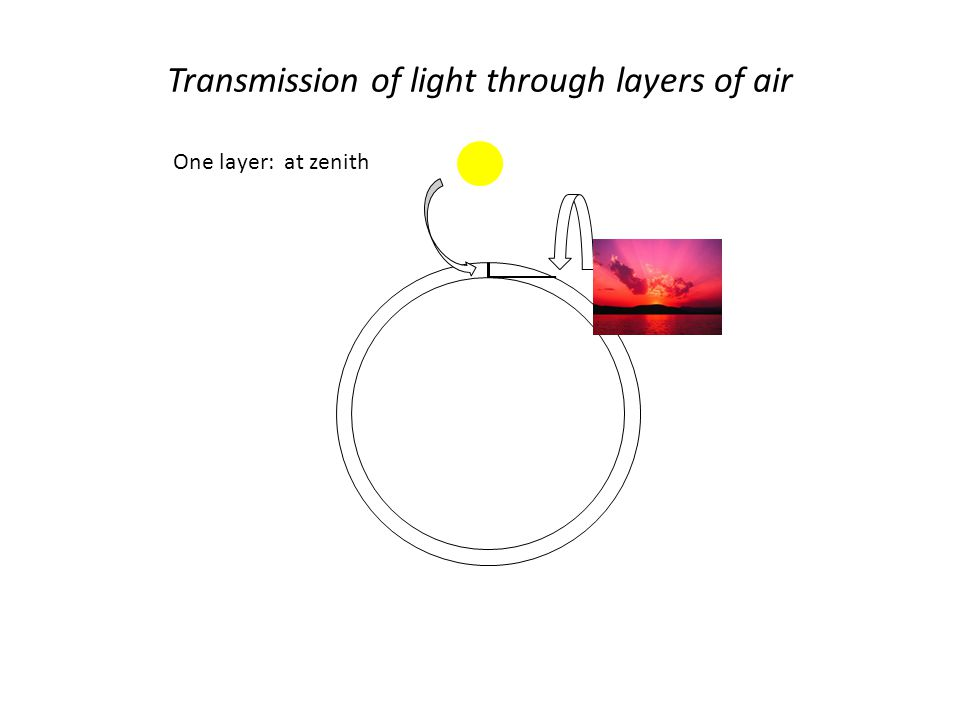 One layer: at zenith Transmission of light through layers of air