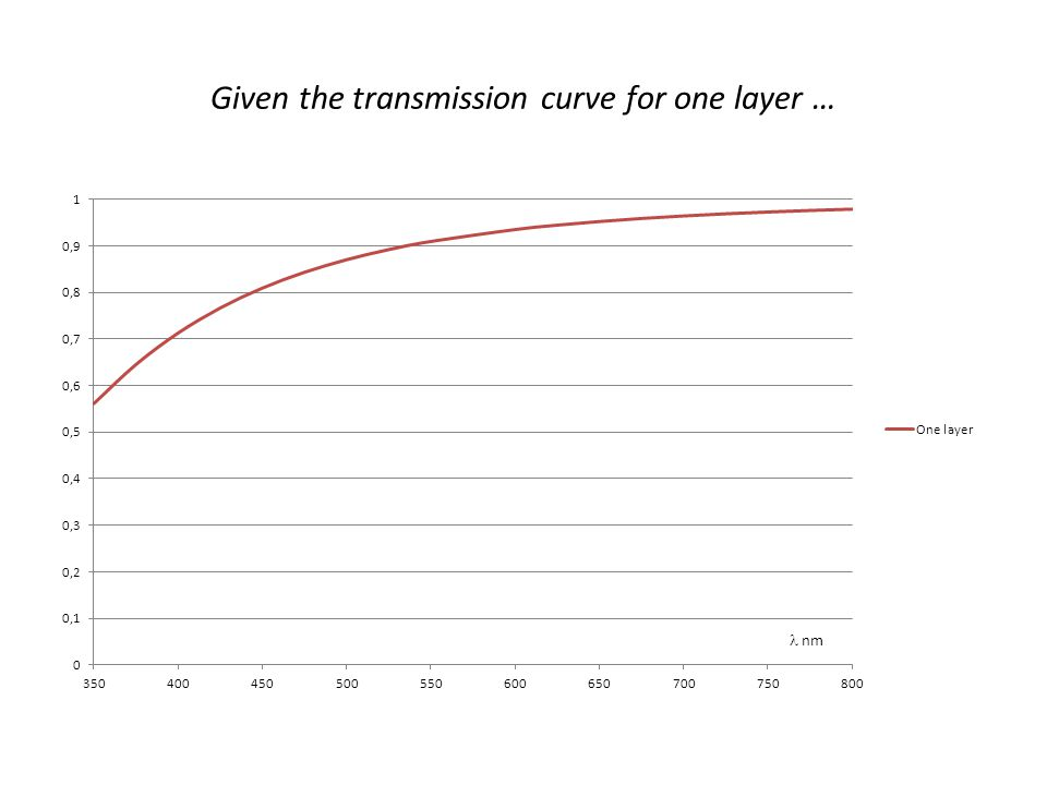Given the transmission curve for one layer …