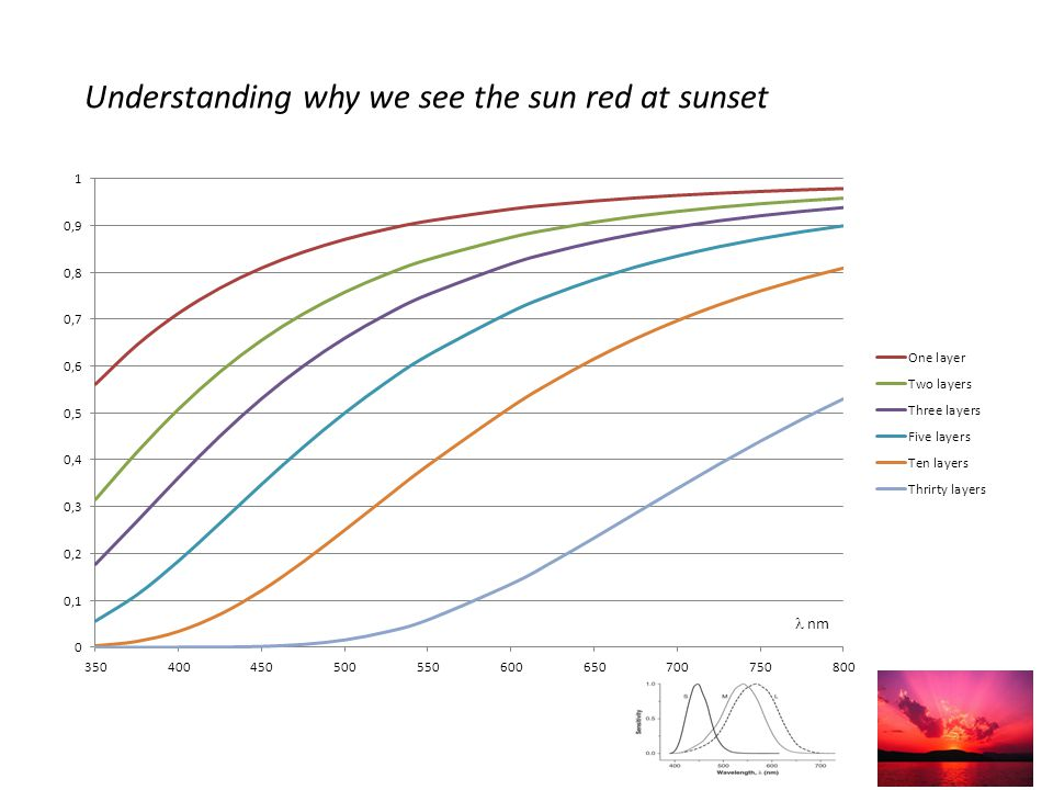 Understanding why we see the sun red at sunset