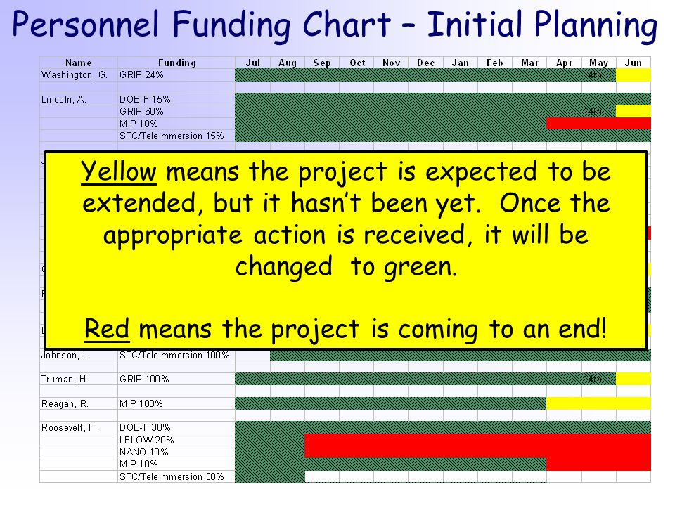 Personnel Funding Chart – Initial Planning Yellow means the project is expected to be extended, but it hasn't been yet.