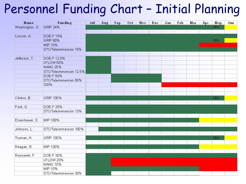 Personnel Funding Chart – Initial Planning