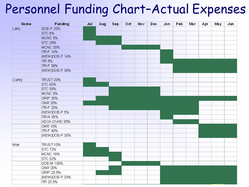 Personnel Funding Chart–Actual Expenses