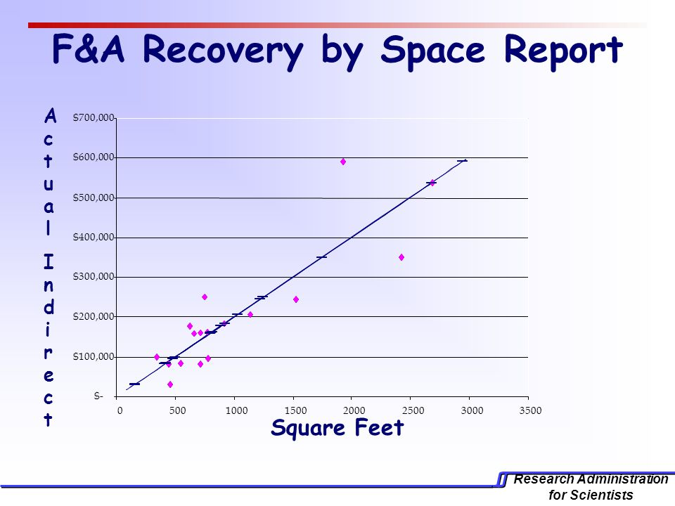 Research Administration for Scientists F&A Recovery by Space Report Square Feet ActualIndirectActualIndirect