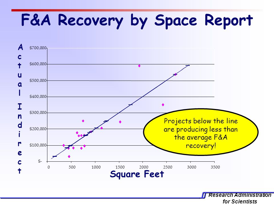 Research Administration for Scientists F&A Recovery by Space Report Square Feet ActualIndirectActualIndirect Projects below the line are producing less than the average F&A recovery!