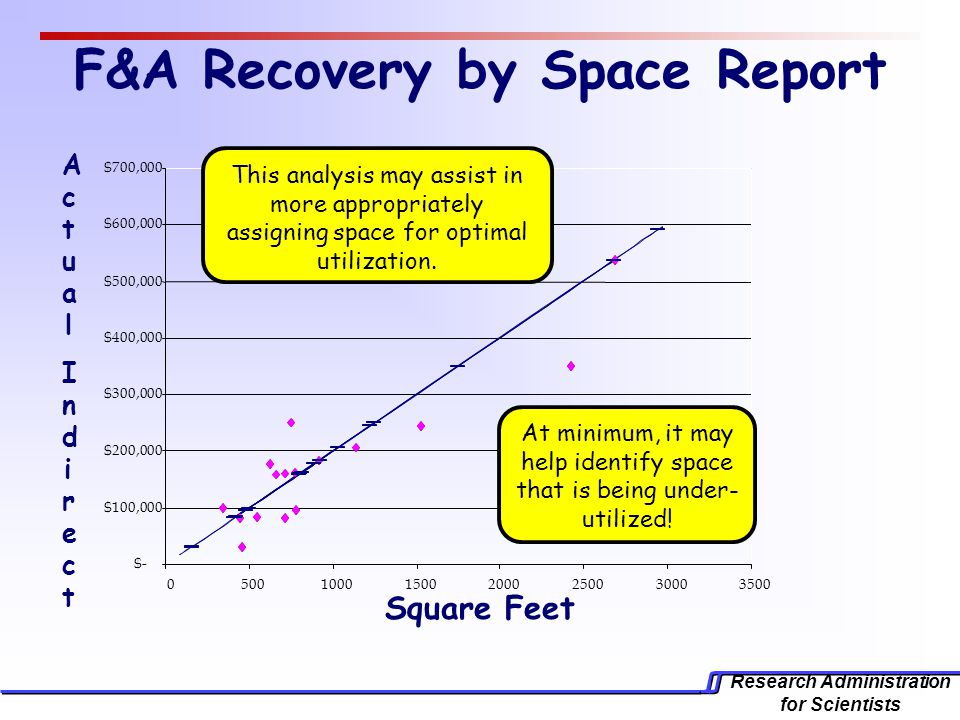 Research Administration for Scientists F&A Recovery by Space Report Square Feet ActualIndirectActualIndirect This analysis may assist in more appropriately assigning space for optimal utilization.
