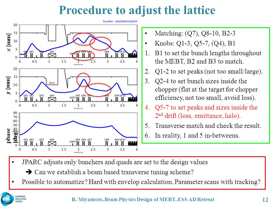 Procedure to adjust the lattice R.