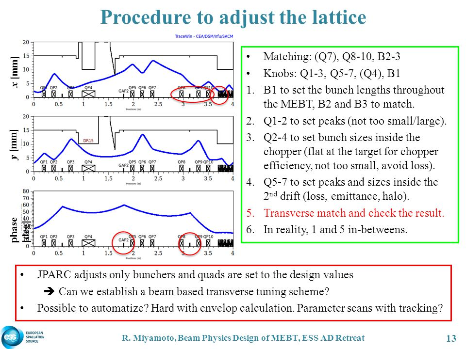 Procedure to adjust the lattice R. Miyamoto, Beam Physics Design of MEBT, ESS AD Retreat 13 JPARC adjusts only bunchers and quads are set to the desig