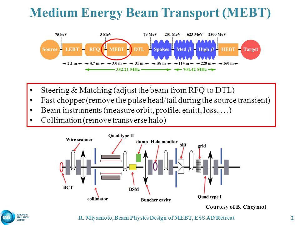 R. Miyamoto, Beam Physics Design of MEBT, ESS AD Retreat 2 Medium Energy Beam Transport (MEBT) Steering & Matching (adjust the beam from RFQ to DTL) F