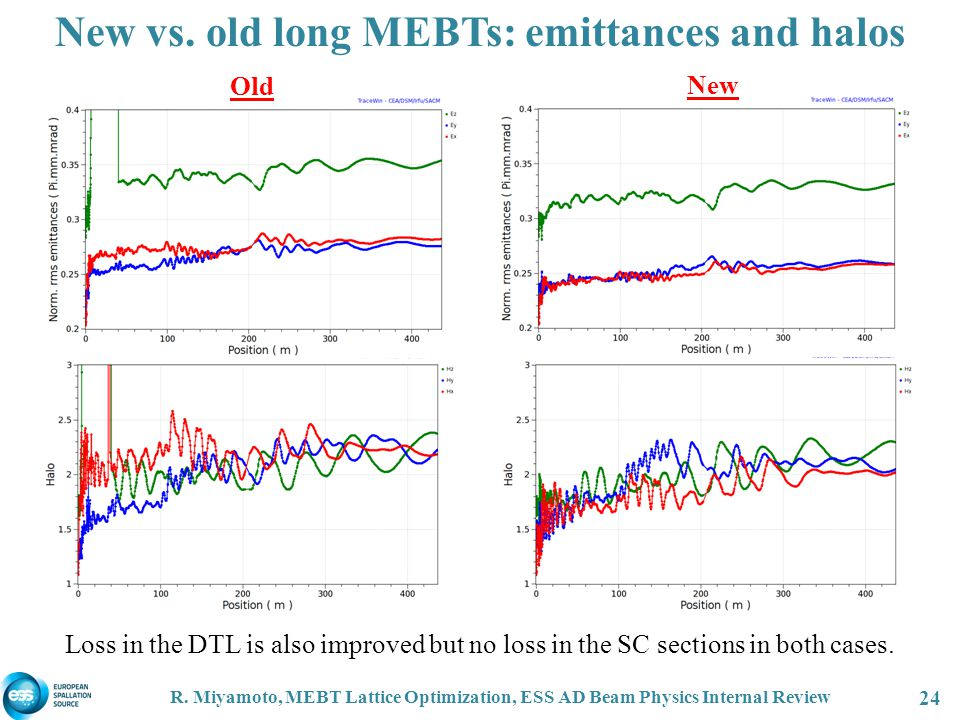 New vs. old long MEBTs: emittances and halos Loss in the DTL is also improved but no loss in the SC sections in both cases. R. Miyamoto, MEBT Lattice
