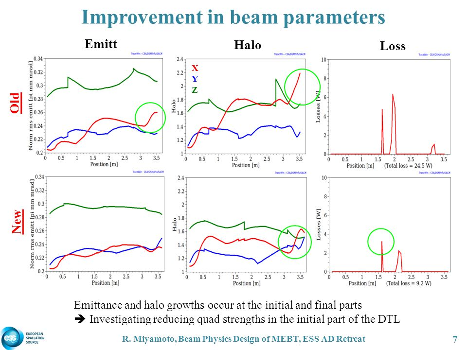 Improvement in beam parameters R.