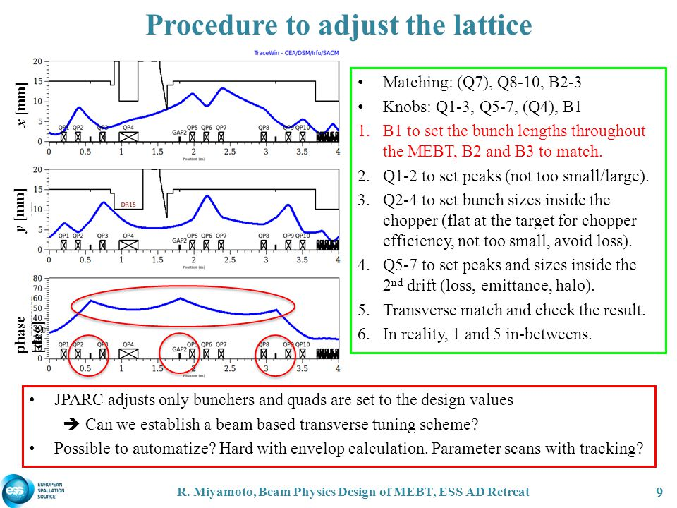Procedure to adjust the lattice R. Miyamoto, Beam Physics Design of MEBT, ESS AD Retreat 9 JPARC adjusts only bunchers and quads are set to the design