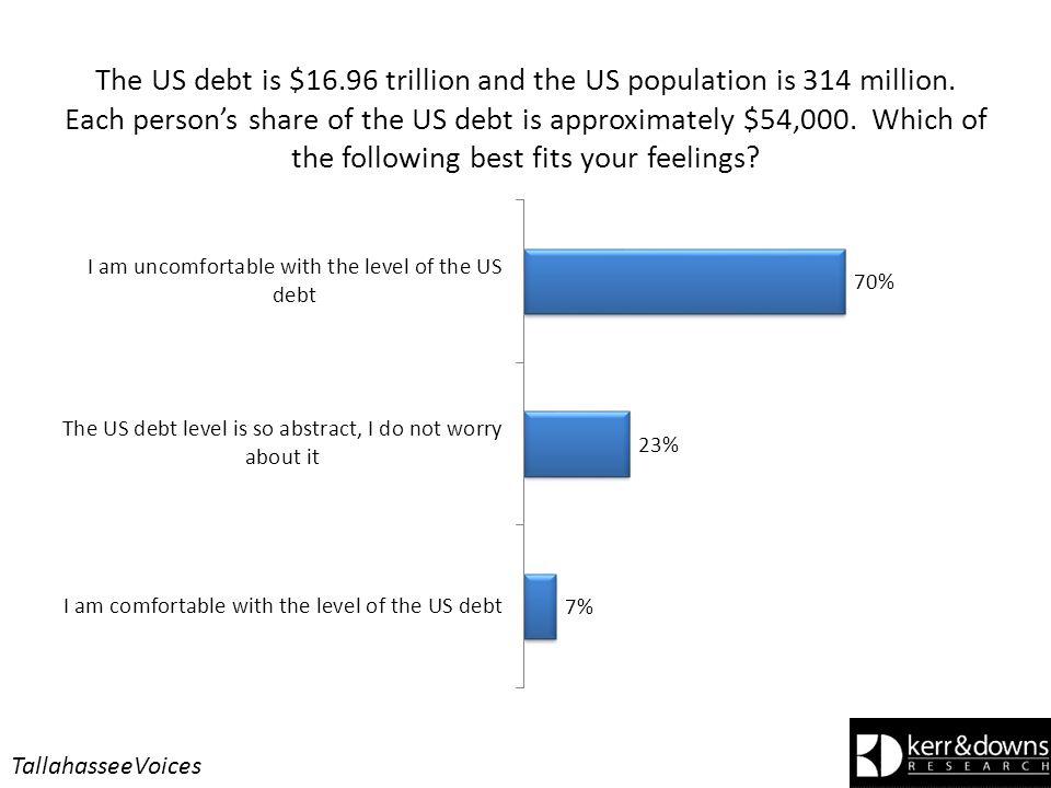 The US debt is $16.96 trillion and the US population is 314 million.