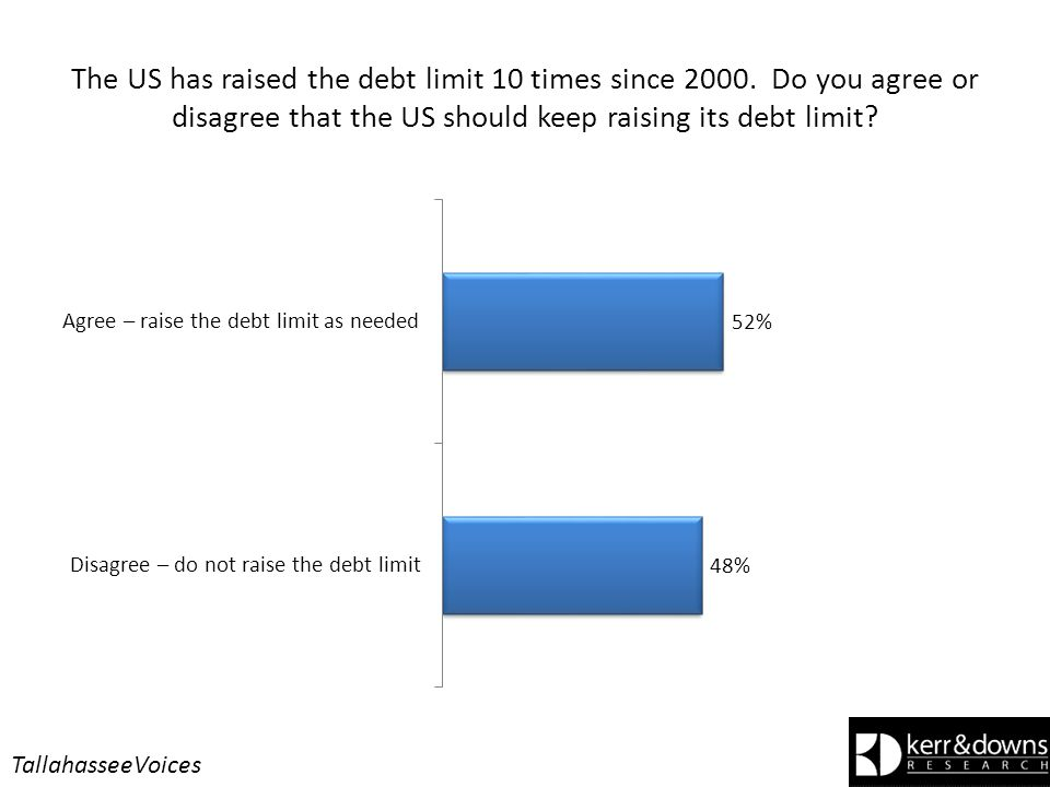 The US has raised the debt limit 10 times since 2000.