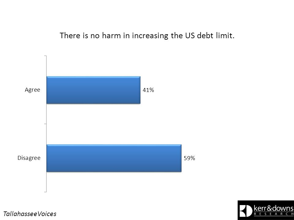 There is no harm in increasing the US debt limit. TallahasseeVoices
