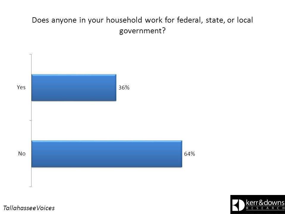 Does anyone in your household work for federal, state, or local government? TallahasseeVoices