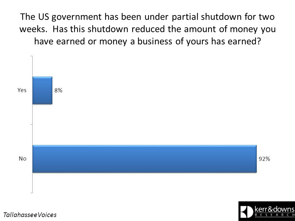 The US government has been under partial shutdown for two weeks.