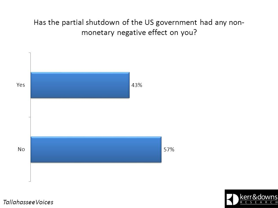 Has the partial shutdown of the US government had any non- monetary negative effect on you.