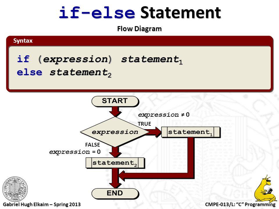 "CMPE-013/L: ""C"" Programming Gabriel Hugh Elkaim – Spring 2013 if-else Statement Flow Diagram TRUE FALSE expression = 0 expression ≠ 0 Syntax if (expre"
