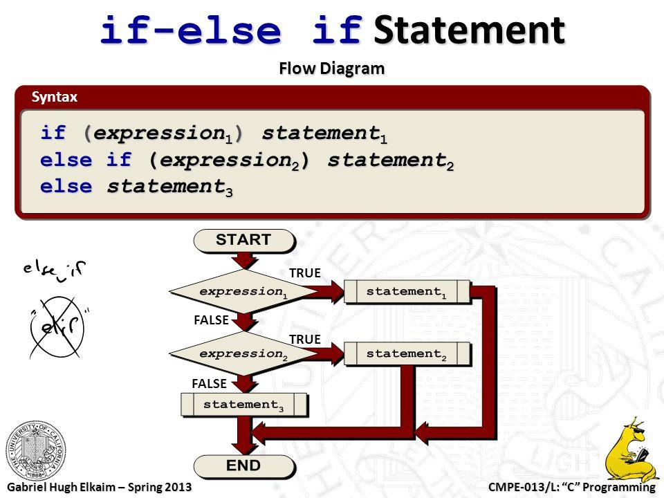 "CMPE-013/L: ""C"" Programming Gabriel Hugh Elkaim – Spring 2013 if-else if Statement Flow Diagram TRUE FALSE TRUE Syntax if (expression 1 ) statement 1"