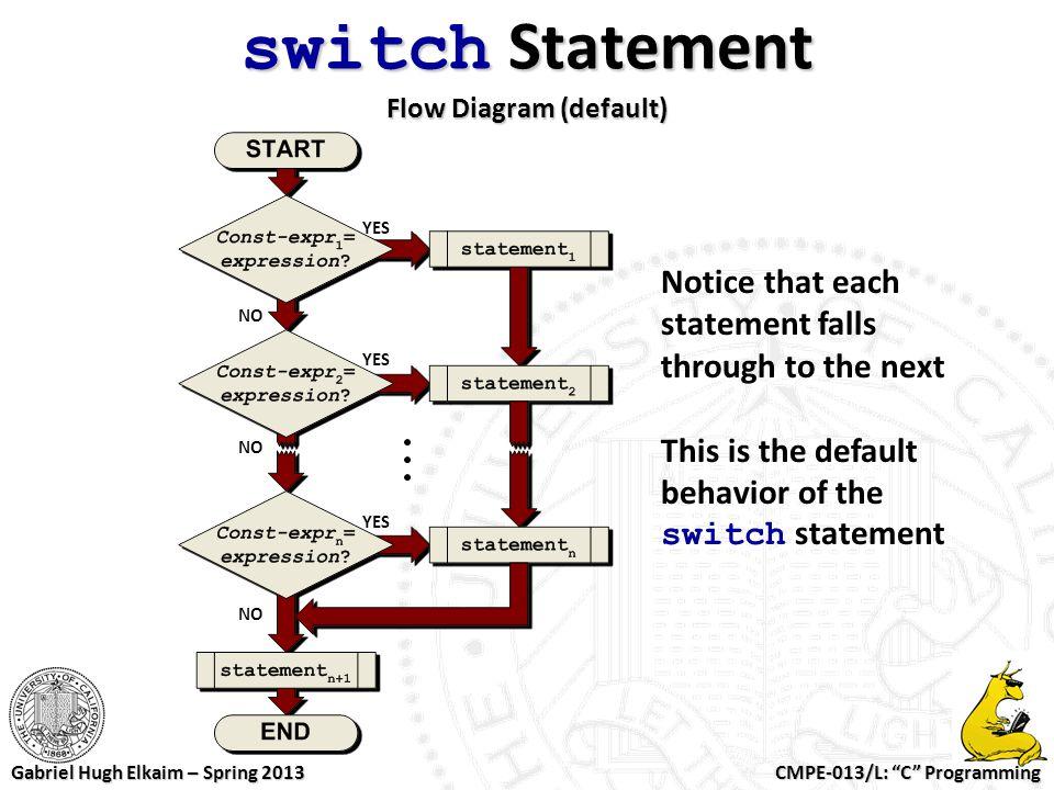 """CMPE-013/L: """"C"""" Programming Gabriel Hugh Elkaim – Spring 2013 switch Statement Flow Diagram (default) Notice that each statement falls through to the"""