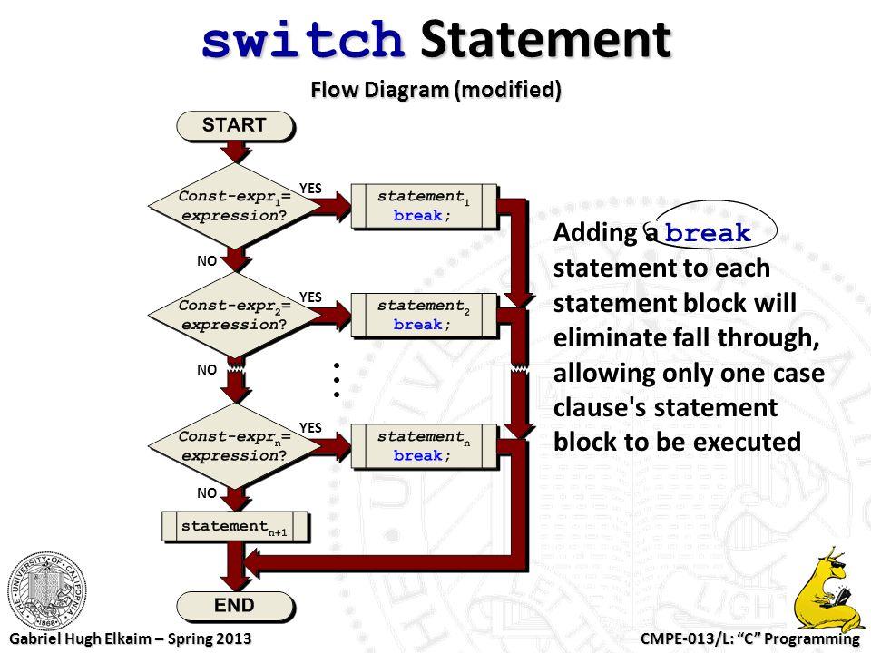 """CMPE-013/L: """"C"""" Programming Gabriel Hugh Elkaim – Spring 2013 switch Statement Flow Diagram (modified) Adding a break statement to each statement bloc"""