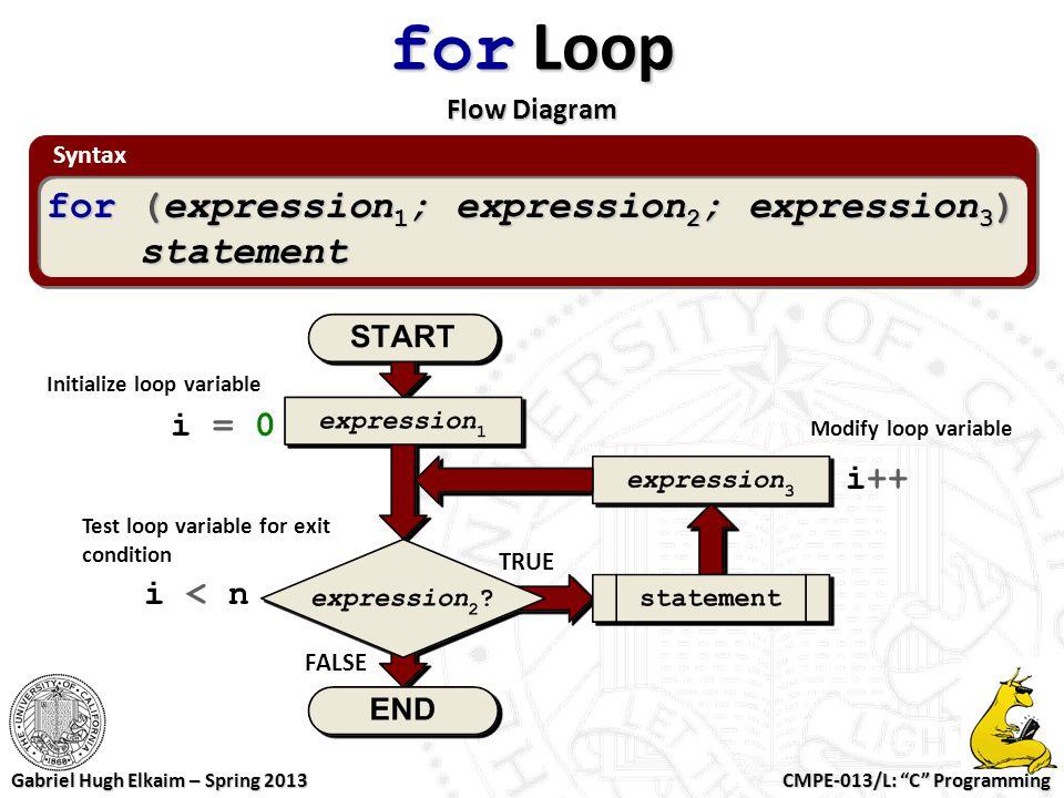 "CMPE-013/L: ""C"" Programming Gabriel Hugh Elkaim – Spring 2013 Syntax for Loop Flow Diagram for (expression 1 ; expression 2 ; expression 3 ) statement"