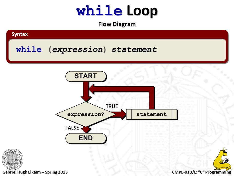 "CMPE-013/L: ""C"" Programming Gabriel Hugh Elkaim – Spring 2013 Syntax while Loop Flow Diagram while (expression) statement TRUE FALSE"