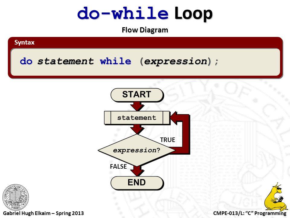 "CMPE-013/L: ""C"" Programming Gabriel Hugh Elkaim – Spring 2013 Syntax do-while Loop Flow Diagram do statement while (expression); TRUE FALSE"