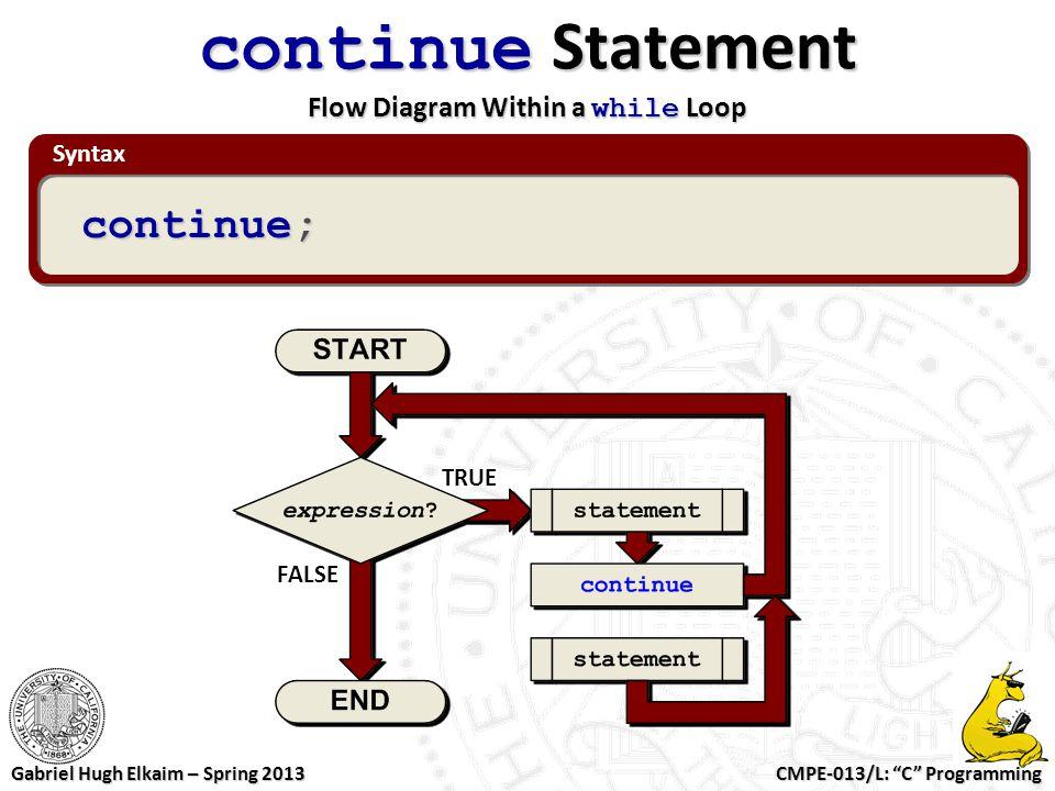 "CMPE-013/L: ""C"" Programming Gabriel Hugh Elkaim – Spring 2013 Syntax continue Statement Flow Diagram Within a while Loop continue; TRUE FALSE"