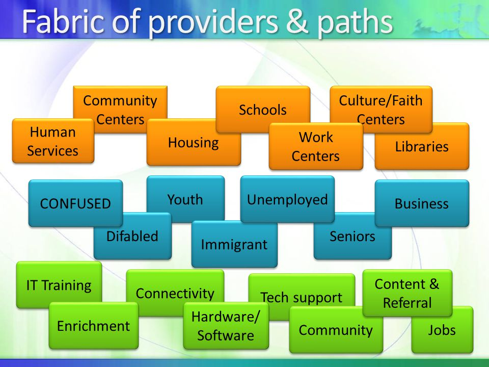 Tech support Libraries Culture/Faith Centers Fabric of providers & paths Youth Community Centers IT Training Human Services Housing Schools Seniors Difabled Immigrant CONFUSED Unemployed Work Centers Business Connectivity Hardware/ Software Enrichment Community Jobs Content & Referral