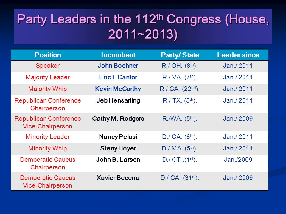 Party Leaders in the 112 th Congress (House, 2011~2013) PositionIncumbentParty/ StateLeader since SpeakerJohn BoehnerR./ OH.