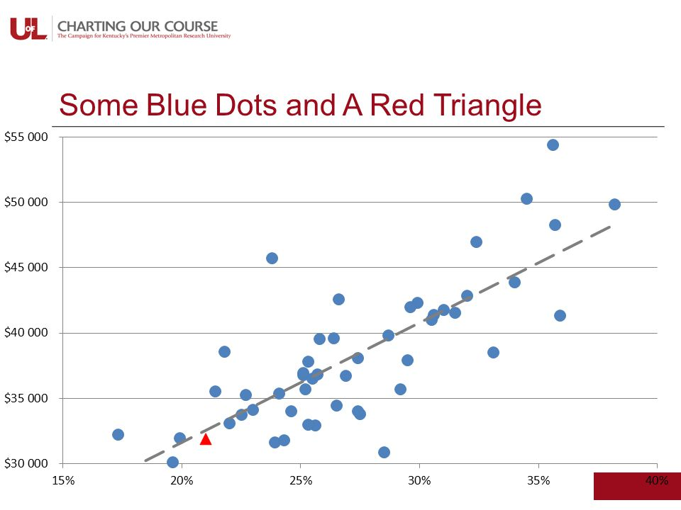 Some Blue Dots and A Red Triangle