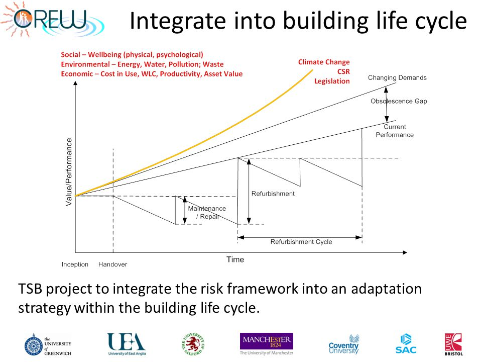 Integrate into building life cycle TSB project to integrate the risk framework into an adaptation strategy within the building life cycle.
