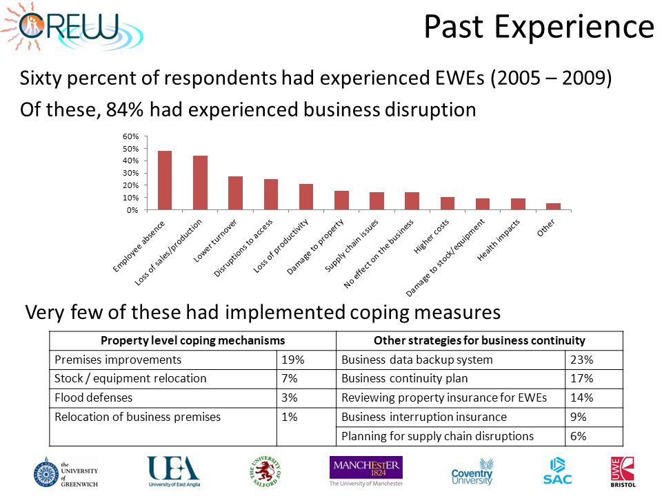 Past Experience Sixty percent of respondents had experienced EWEs (2005 – 2009) Of these, 84% had experienced business disruption Very few of these had implemented coping measures Property level coping mechanismsOther strategies for business continuity Premises improvements19%Business data backup system23% Stock / equipment relocation7%Business continuity plan17% Flood defenses3%Reviewing property insurance for EWEs14% Relocation of business premises1%Business interruption insurance9% Planning for supply chain disruptions6%