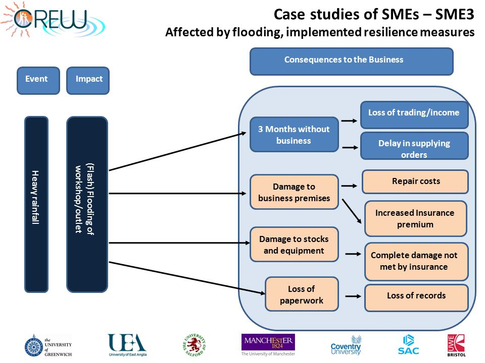 Event Heavy rainfall (Flash) Flooding of workshop/outlet Consequences to the Business 3 Months without business Damage to business premises Damage to stocks and equipment Loss of paperwork Delay in supplying orders Loss of trading/income Repair costs Increased Insurance premium Loss of records Complete damage not met by insurance Impact Case studies of SMEs – SME3 Affected by flooding, implemented resilience measures