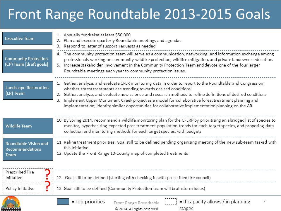 © 2014. All rights reserved. Front Range Roundtable Front Range Roundtable 2013-2015 Goals Community Protection (CP) Team [draft goals] Landscape Rest