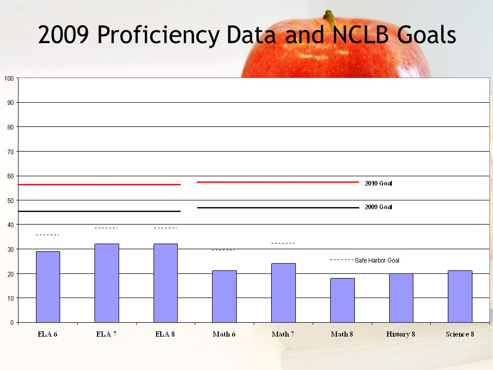 2009 Proficiency Data and NCLB Goals