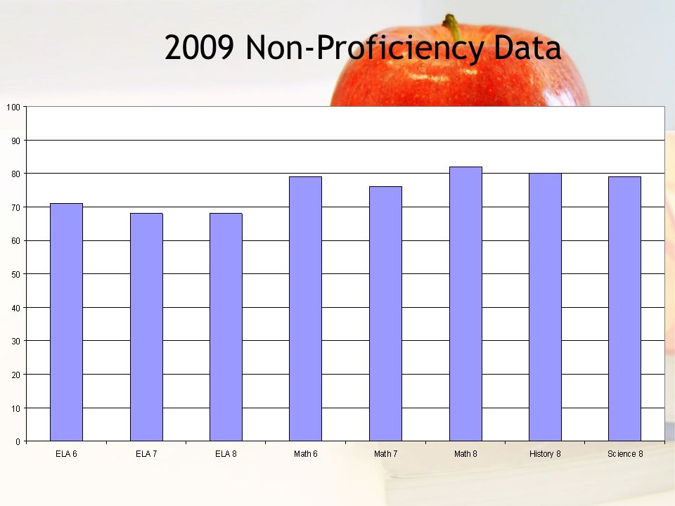 2009 Non-Proficiency Data